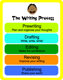 Teaching process essays