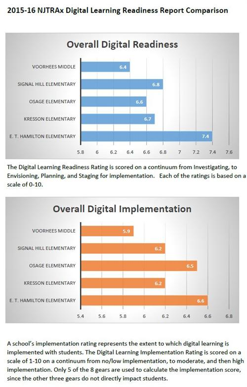 2015-15 Digital Learning Readiness Report Comparison